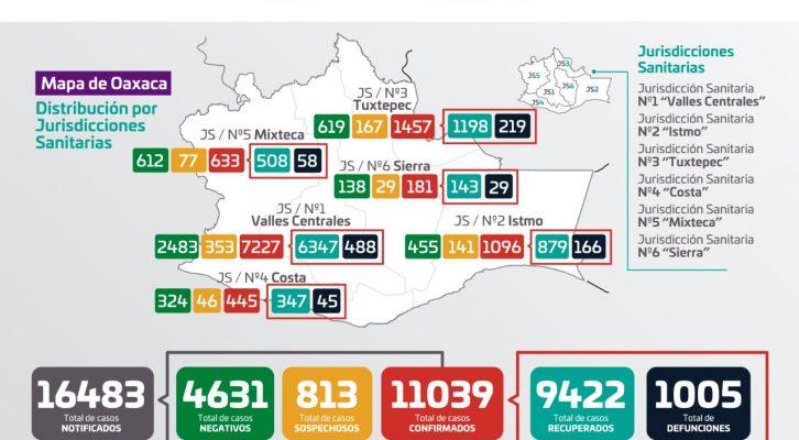 En Oaxaca se han acumulado 11 mil 039 casos de Covid-19 (22:30 h)