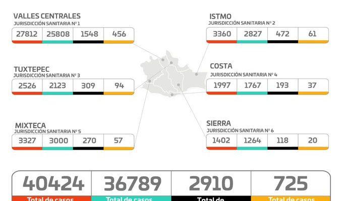 2 mil 910 personas han perdido la vida en Oaxaca por Covid-19 (21:38 h)
