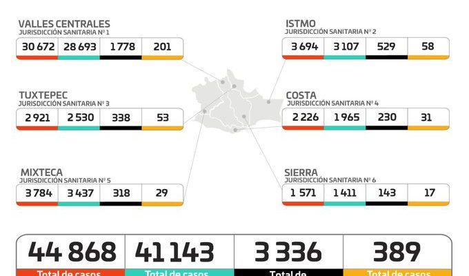 Reconoce gobierno de Oaxaca 44 mil 868 contagios por Covid-19 (21:07 h)