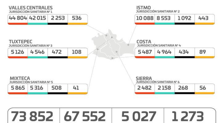 Esta semana se observó en Oaxaca una disminución de 598 casos de Covid-19 (21:00 h)